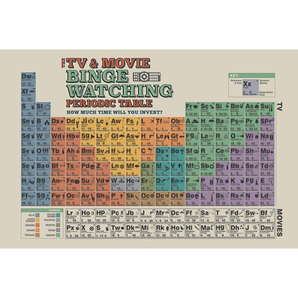 TV & Movie Binge Watching Periodic Chart 24inx36in Poster